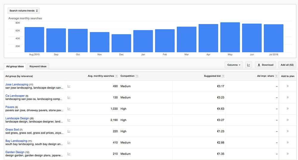 Google Keyword Planner Ad Group ideas
