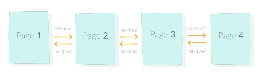 Unbroken pagination chain