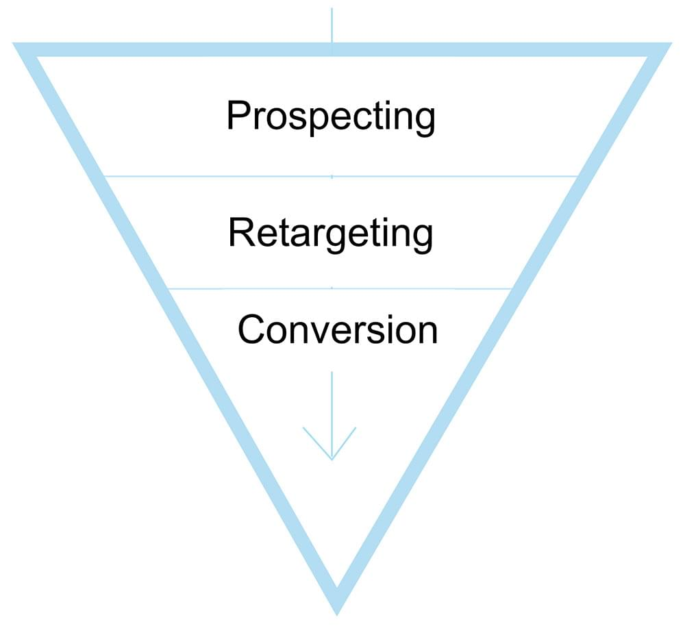 Retargeting conversion funnel