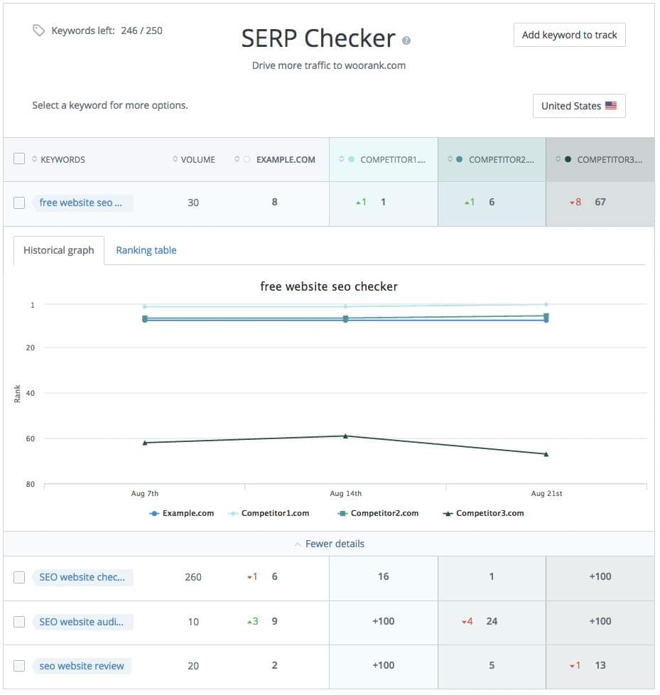 WooRank SERP Checker