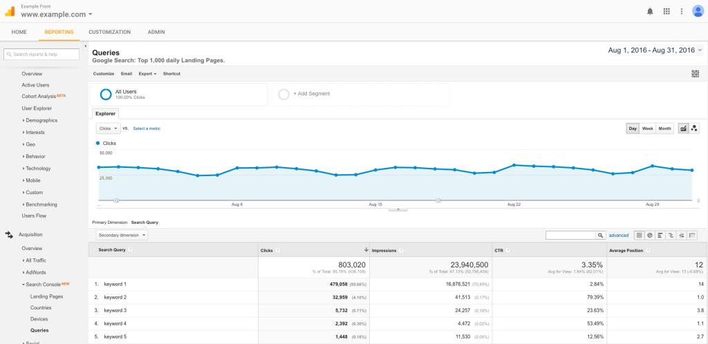 Google Analytics query report