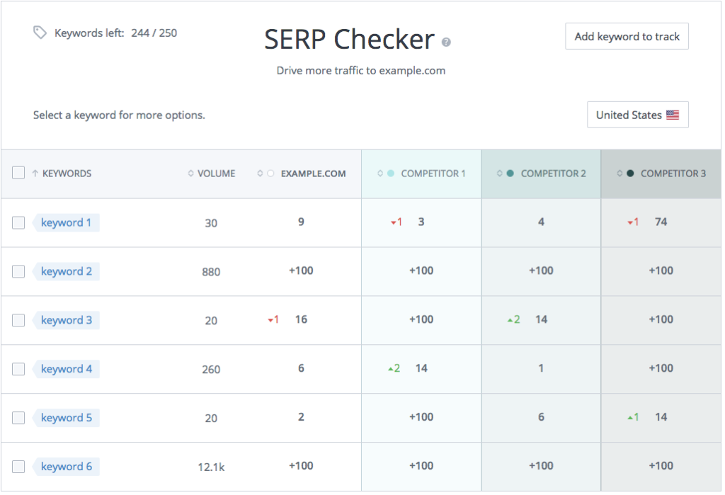 WooRank SERP Checker with estimated search volume