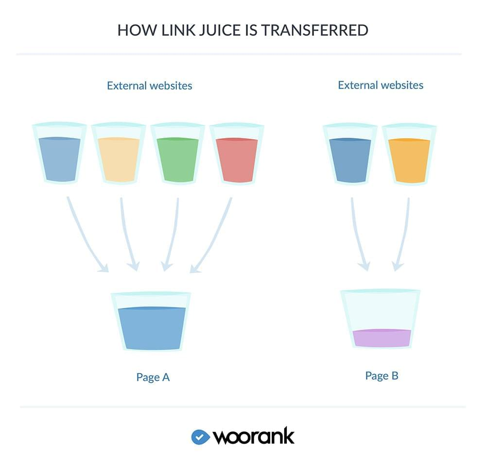 How link juice is passed