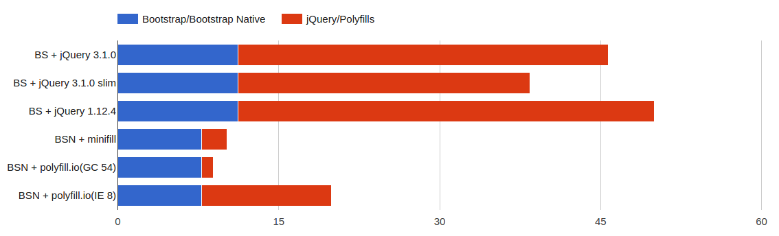 Bar chart comparing bundle sizes of Bootstrap to Bootstrap Native