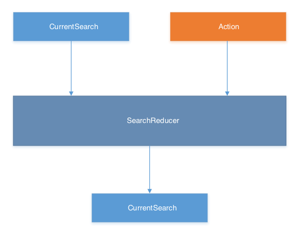 Diagram showing how the SearchReducer takes the CurrentSearch state and an action, to product new state