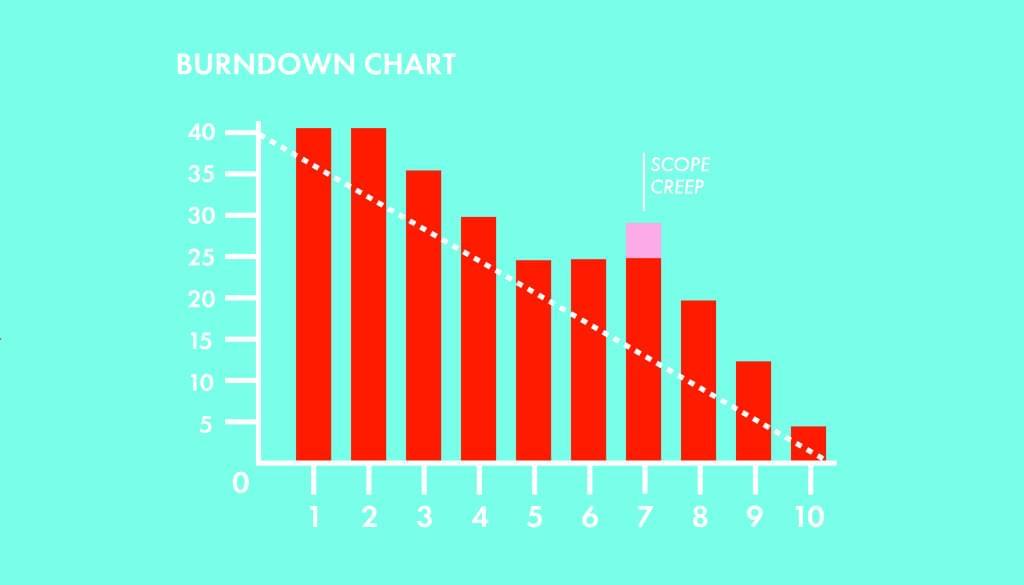 how to create a scrum burndown chart