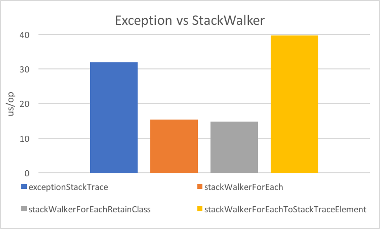 Benchmark exceptionStackTrace 31.929, stackWalkerForEach 15.350, stackWalkerForEachRetainClass 1.366, stackWalkerForEachToStackTraceElement 39.675 us/op