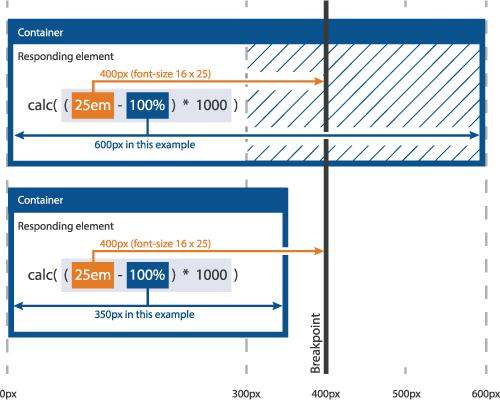 Diagram visualizing the Fab Four Technique