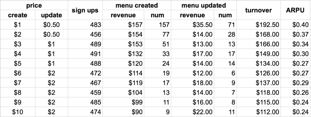 Table of Menumake data