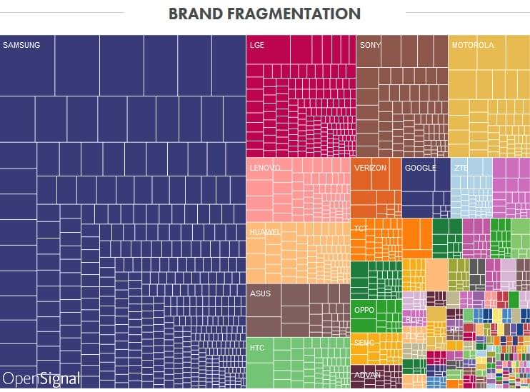Brand fragmentation of mobile devices