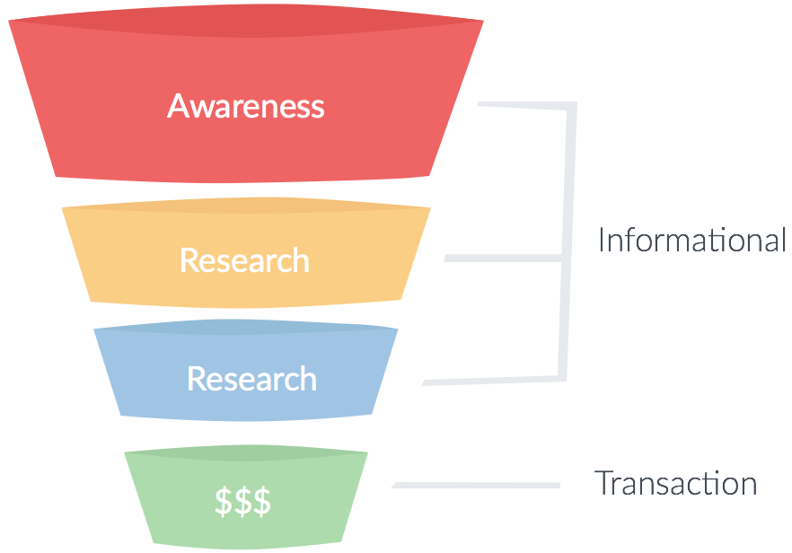 Conversion funnel with search intent