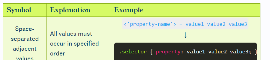 CSS property syntax cheatsheet