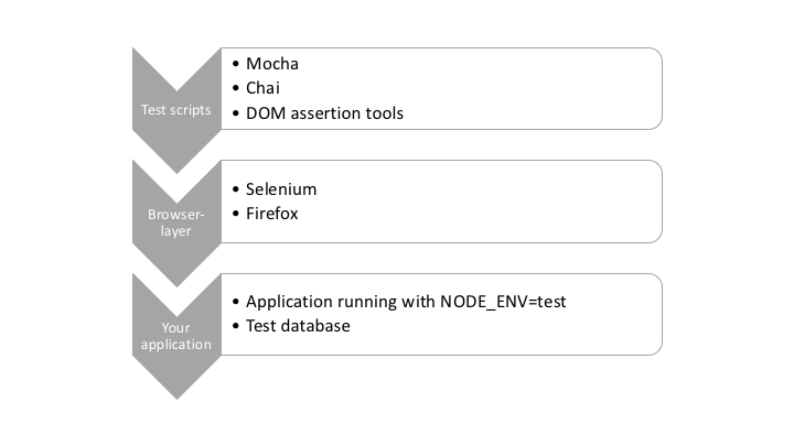 Testing Node with browser automation