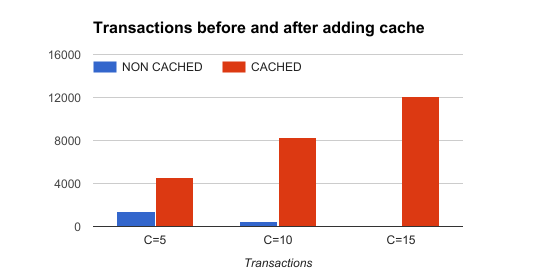 Transactions before and after adding cache