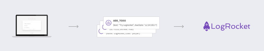 Redux Logging with LogRocket