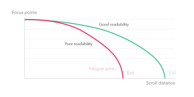 Chart: Focus vs Scroll distance