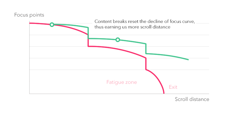 Chart: Focus vs Scrolling distance