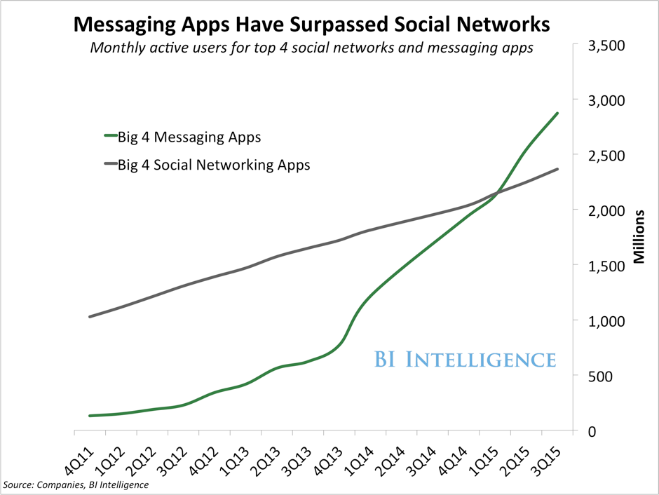 Messaging Apps vs Social Networks