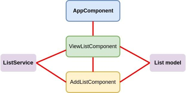 Angular MEAN app architecture