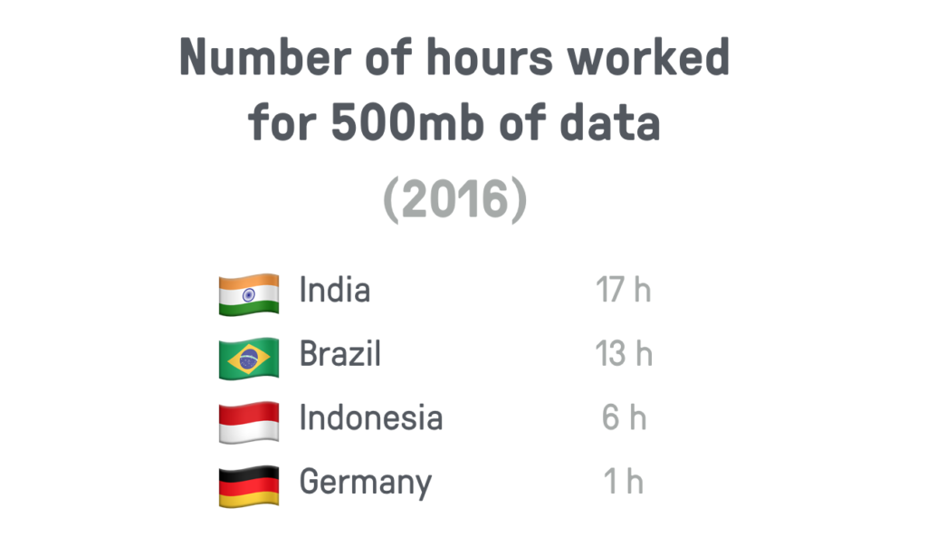 Number of hours worked for 500mb of data: India 17 hours; Brazil 13 hours; Indonesia 6 hours; Germany 1 hour
