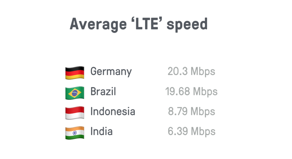 Average LTE speed: Germany 20.3 Mbps; Brazil 19.68 Mbps; Indonesia 8.79 Mbps; India 6.39 Mbps