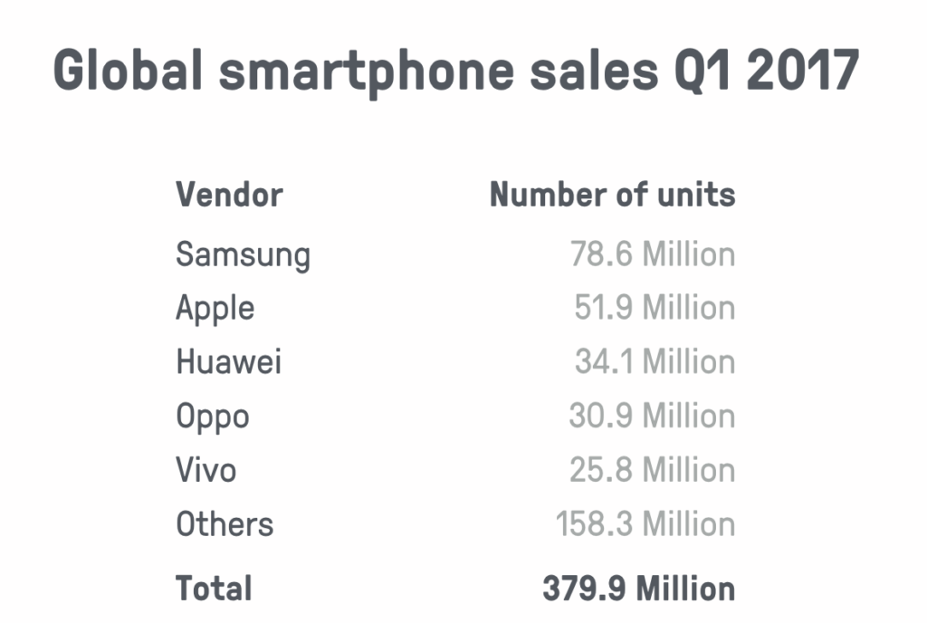 Global smartphone sales Q1 2017: total 379.9 million