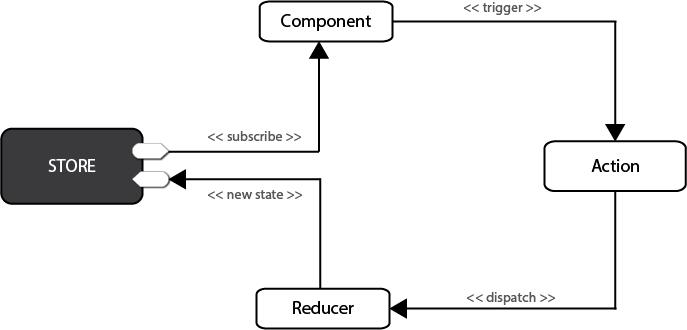 Redux Flow Chart