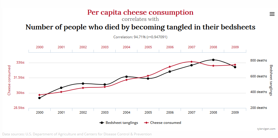correlation between heese consumption and death my becoming entangled in bedsheets