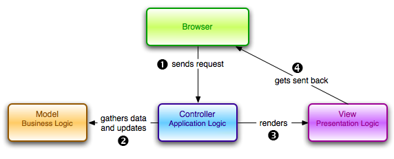 Understanding the Model-View-Controller (MVC) Architecture in Rails