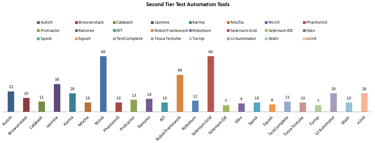 Second Tier Automation Tools