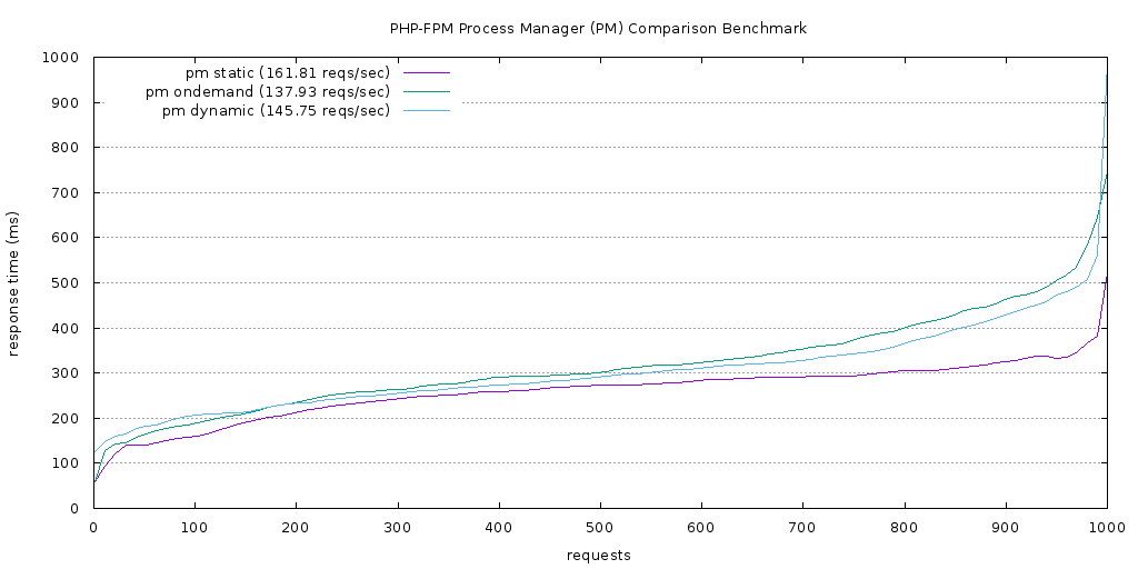 alt PHP-FPM PM comparison