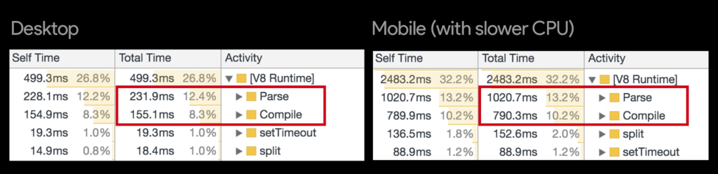 Comparison of mobile and desktop JS parse time