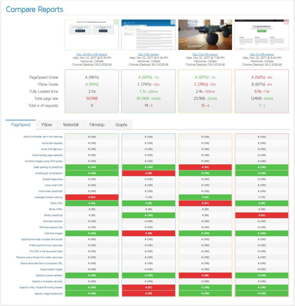 Improving Page Load Performance Pingdom Yslow And Gtmetrix Sitepoint Loads Can Simply Be Connected Between Phases Phase Connection Comparison