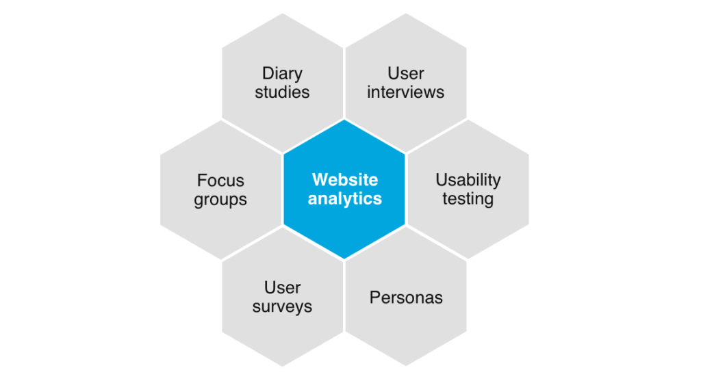 Types of website analytics