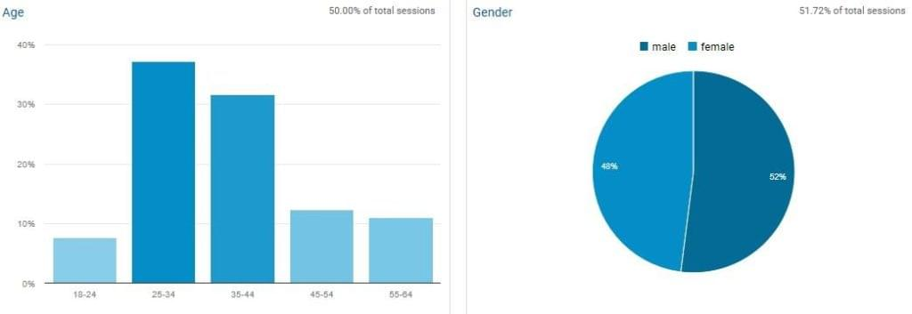 Data on Age and Gender