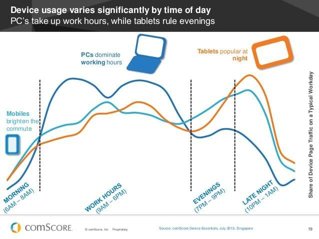 Device usage through the day