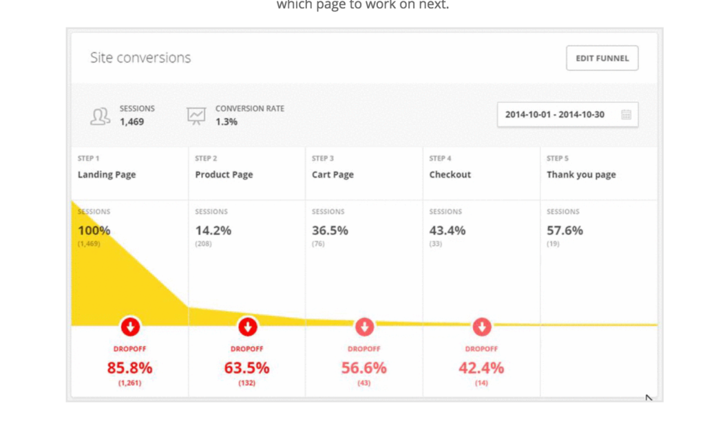 Hotjar site conversions How to Boost UX with Analytics and Customer Journey Mapping — SitePoint - 1513560953hotjar 1024x635 - How to Boost UX with Analytics and Customer Journey Mapping — SitePoint