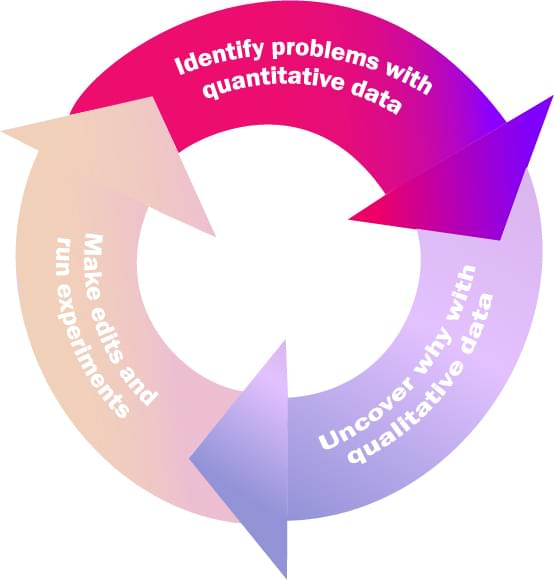 The Quantitative-Qualitative Flywheel starts with identifying problems through quantitative analysis.