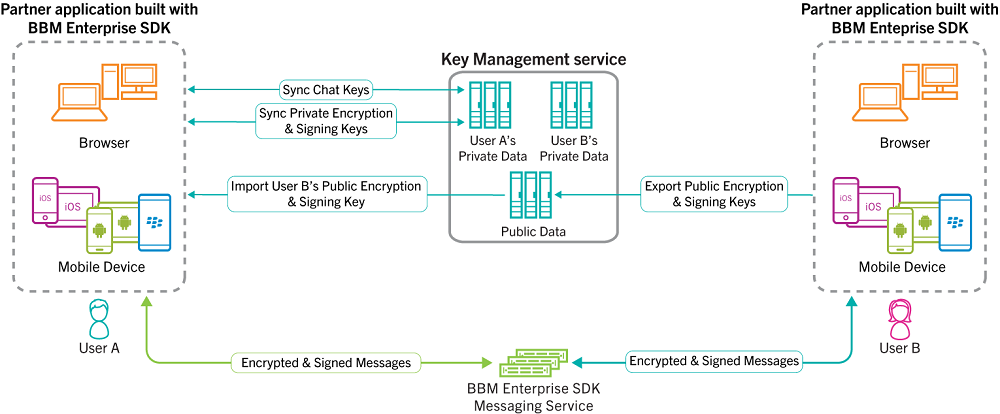 BBM key management