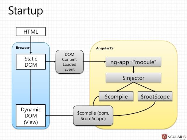 AngularJS and Angular 2: AngularJS architecture