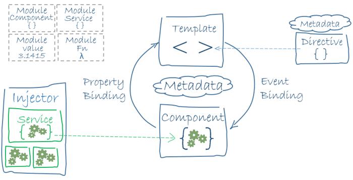 AngularJS and Angular 2: High-level overview of the Angular architecture