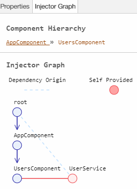 Injector graph  - 1522978054injector - Using Angular Augury to Debug Your Code — SitePoint
