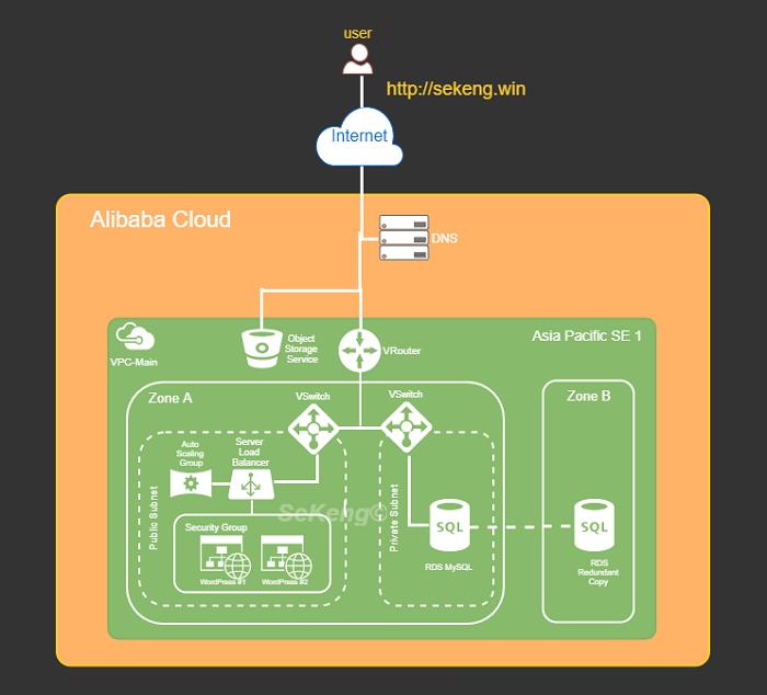 - 152514689442e8be8231fca9ac2c16cea088d6ca2087e1abb8 - Deploy Fault Tolerant, Load Balanced Web Apps on Alibaba Cloud — SitePoint