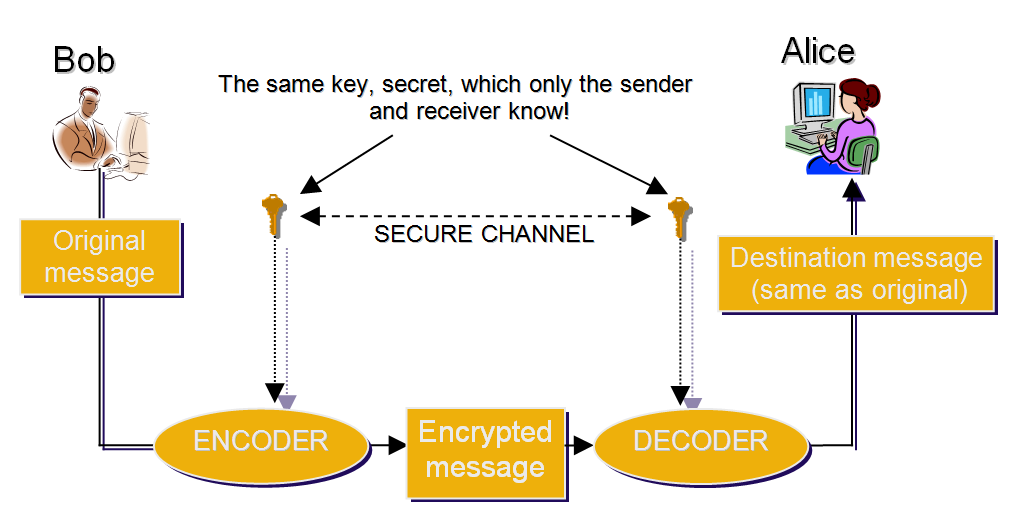 A Deep Dive into Cryptography