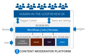 Content Moderator Block Diagram