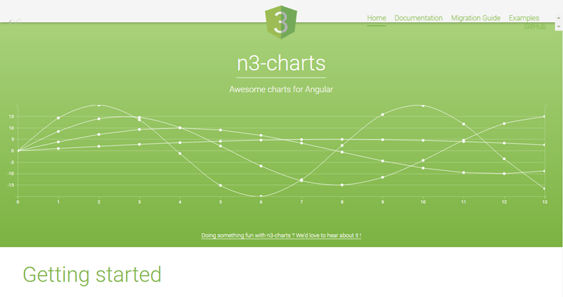 n3charts - JavaScript chart libraries