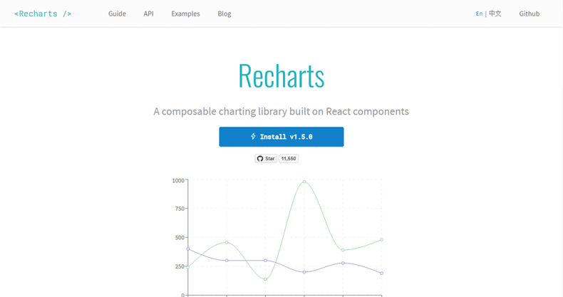 18+ JavaScript Libraries for Creating Beautiful Charts