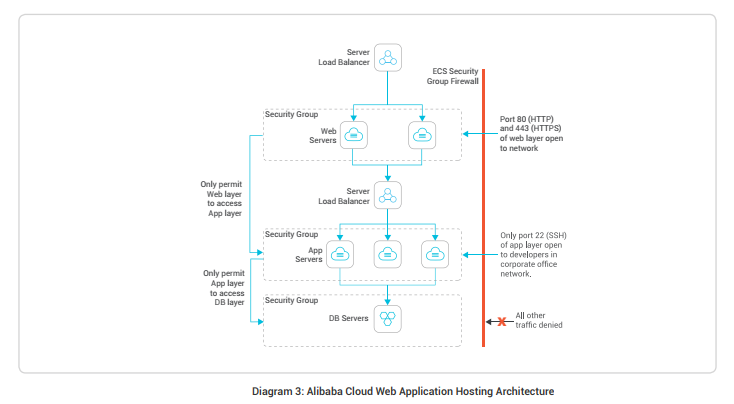 Best Practices of Web Application Hosting in Alibaba Cloud