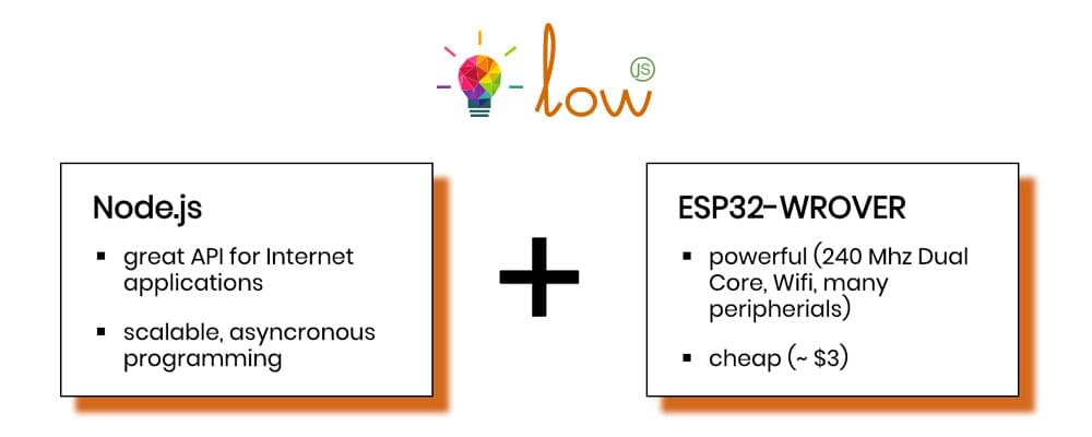 The Low.js logo and its best pairing with the ESP32
