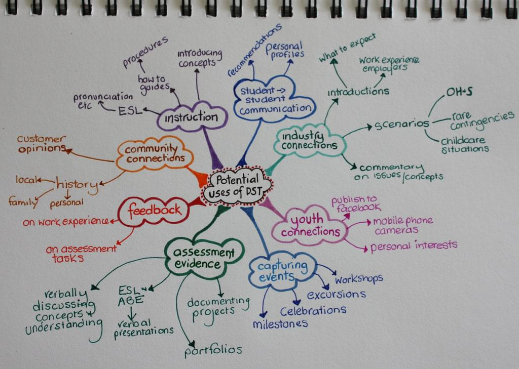 A hand-sketched mind map